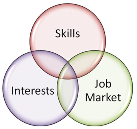 Skills and hobbies for resume